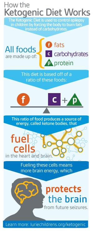 Dietitian Spotlight Series: Candice Forbes, Ketogenic Pediatrics - Orlando Dietitian Nutritionist